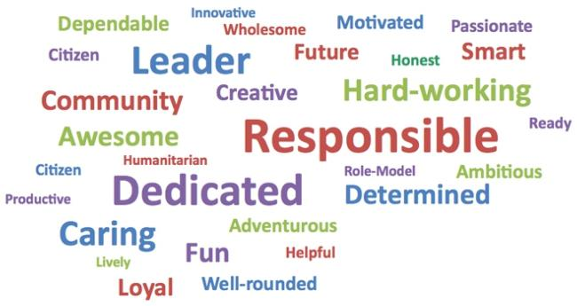 Qualities that describe a 4-H member - Wordmap Fall 2010