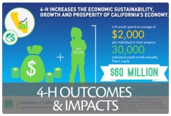 4-H Outcomes & Impacts