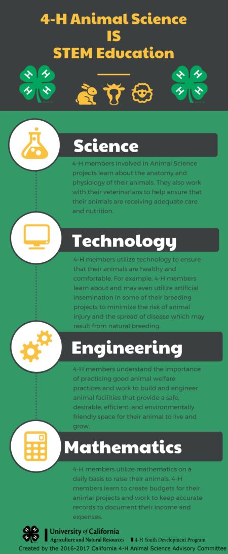 Animal Science - UC 4-H Youth Development Program